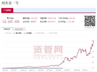 刘杰克:成功的投资者,应该是与市场同在